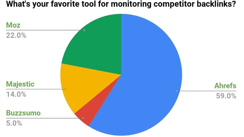 Poll results -What's your favorite tool for monitoring competitor backlinks?