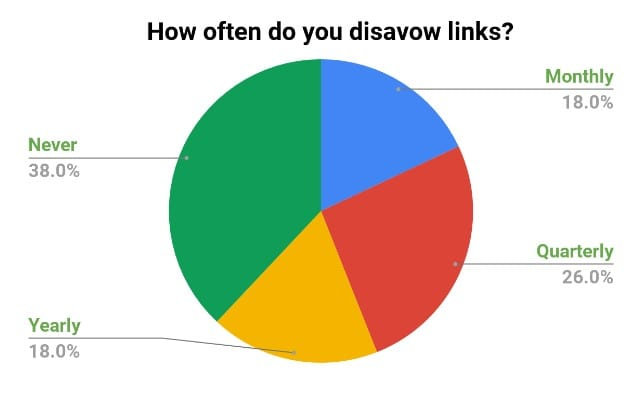 "Responses to the question ""how often do you disavow links."""