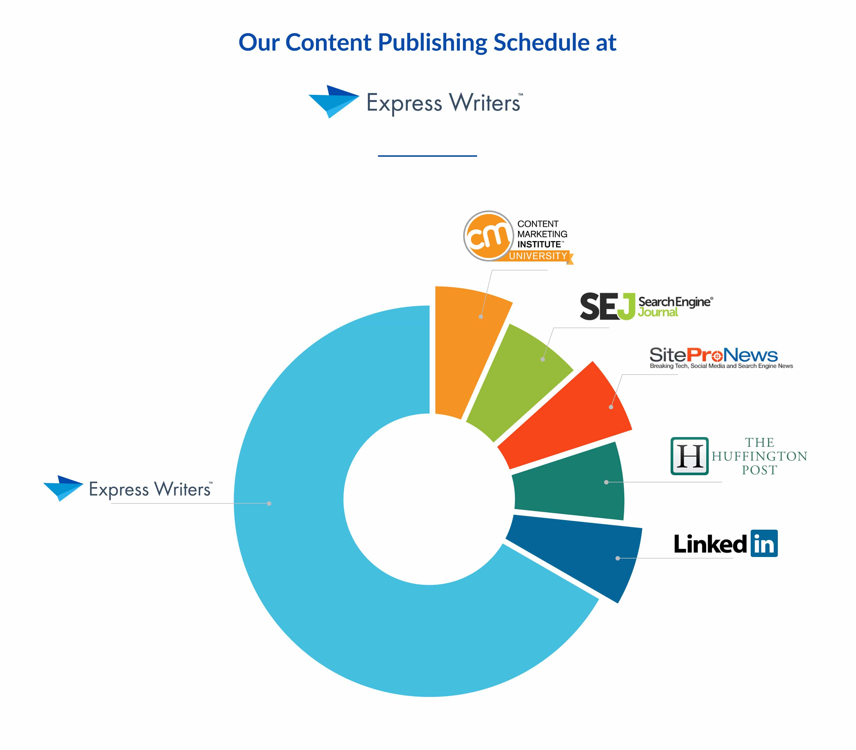 content publishing schedule at express writers