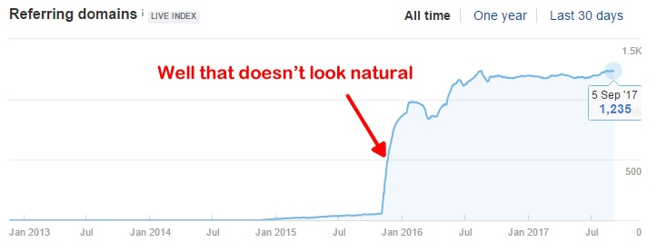 Unnatural Link Spike