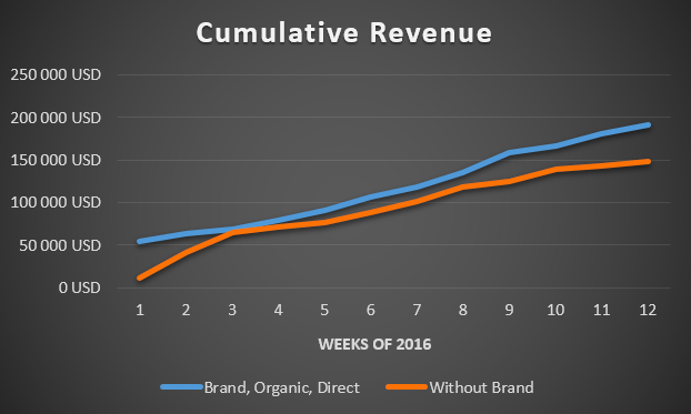 branded keywords revenue