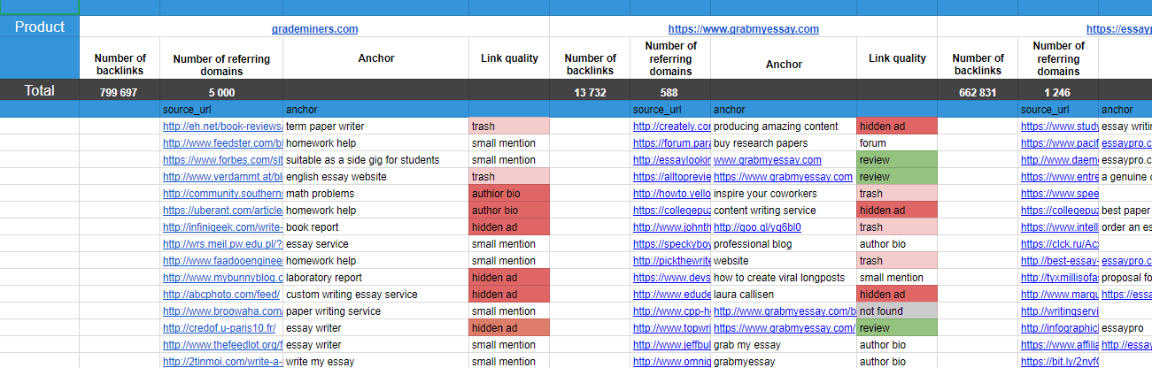 Serpstat link analysis table