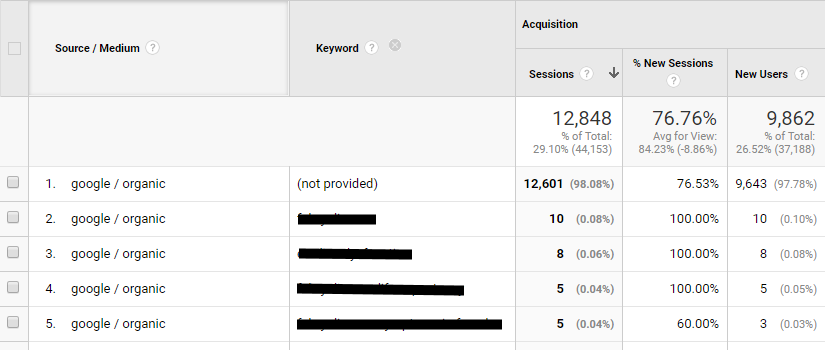 not provided example from google analytics