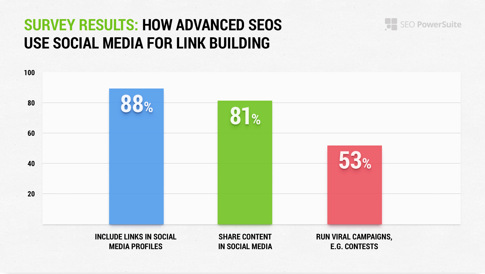 Survey Results: How Advanced SEOs Use Social Media For Link Building