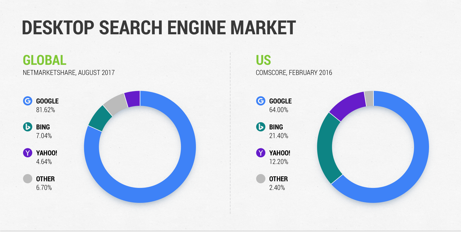 Desktop Search Engine Market