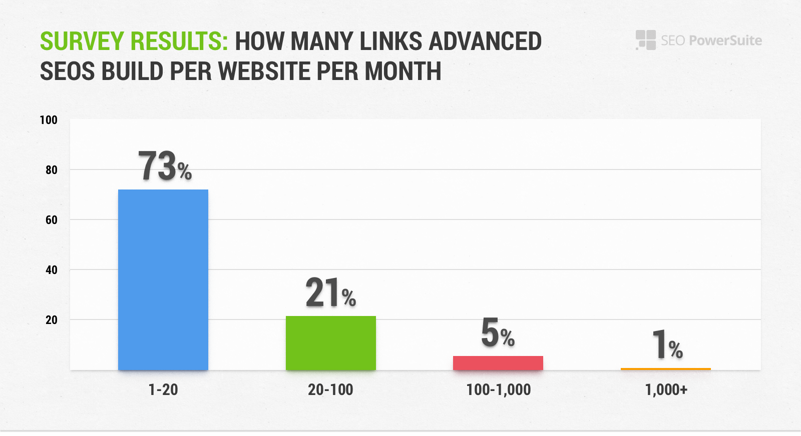 Survey Results: How Many Links Advanced SEOs Build Per Month