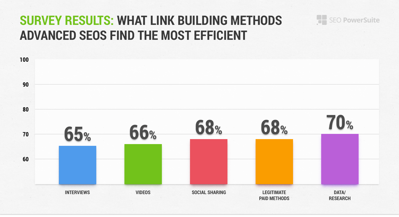 Survey Results: What Link Building Methods Advanced SEOs Find The Most Efficient