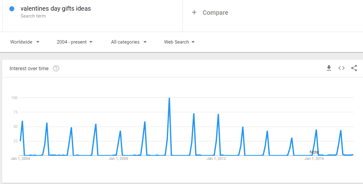 topical keyword google trends