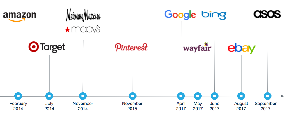 Visual search timeline of brand entry