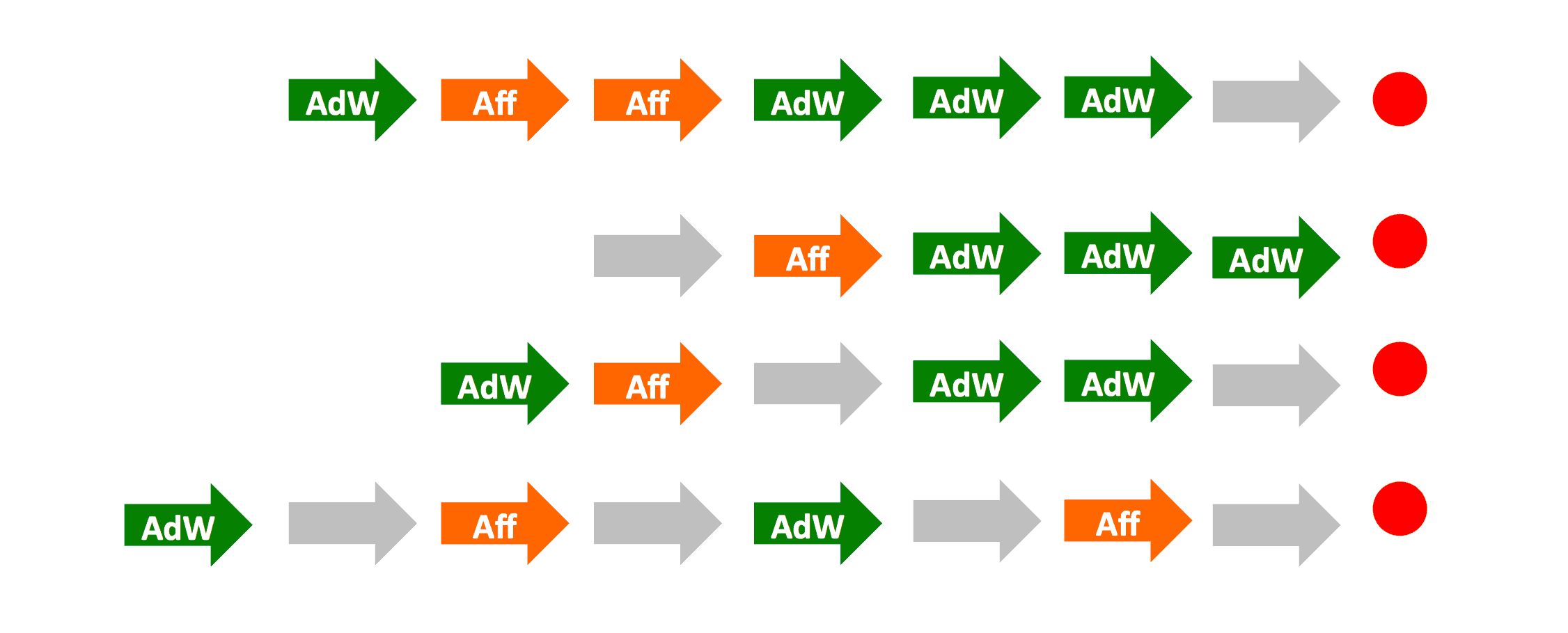 attribution model