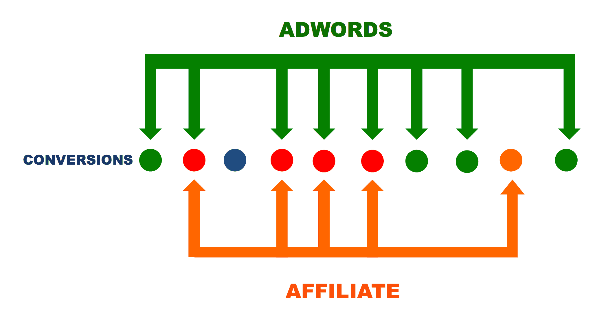 adwords and affiliate attribution - cannibalization