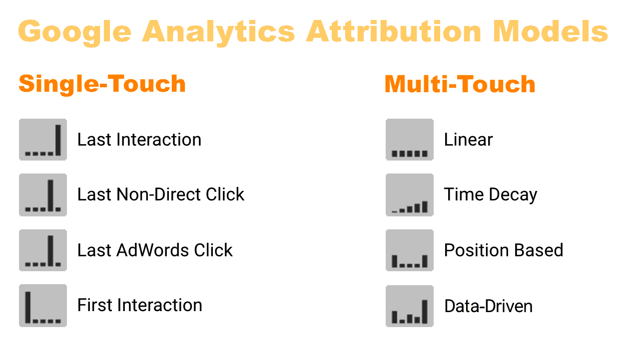 Google Analytics Attribution Models
