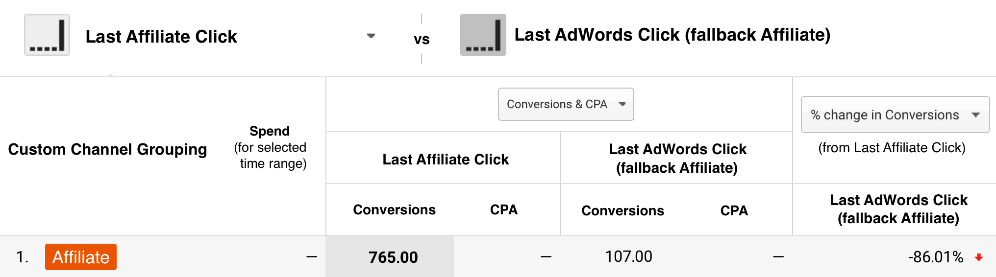 adwords and affiliate overlap