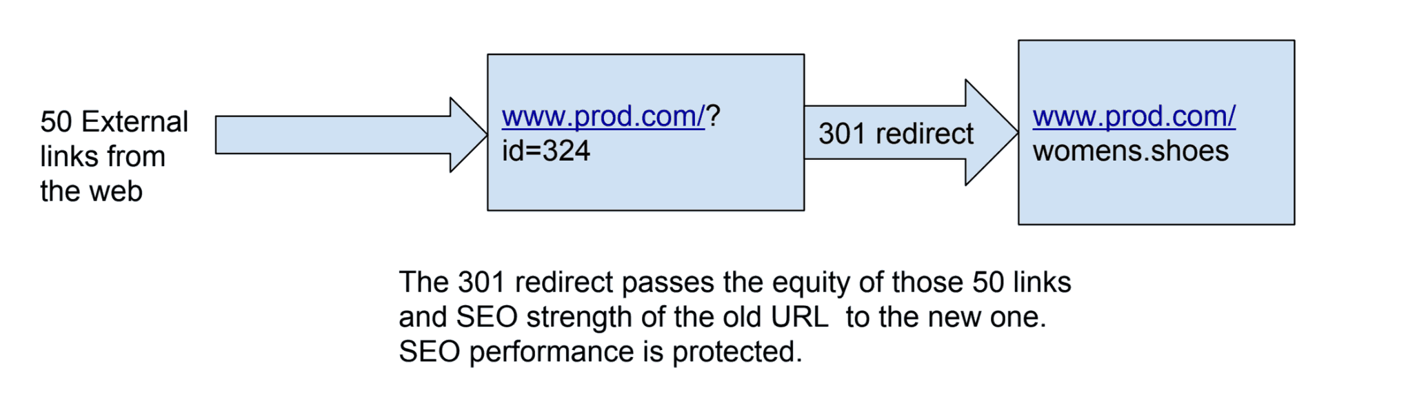 301 redirect example