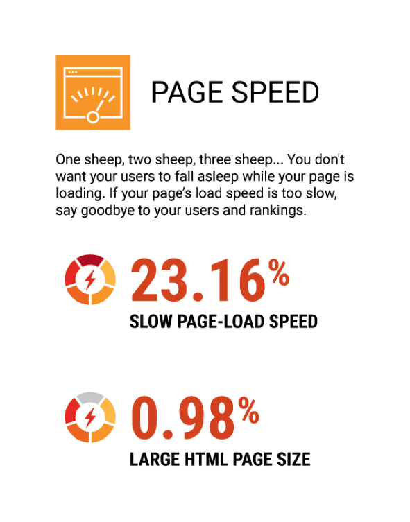 seo errors - page speed