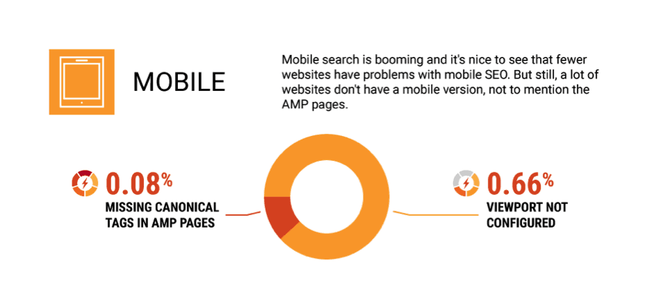 seo errors- mobile