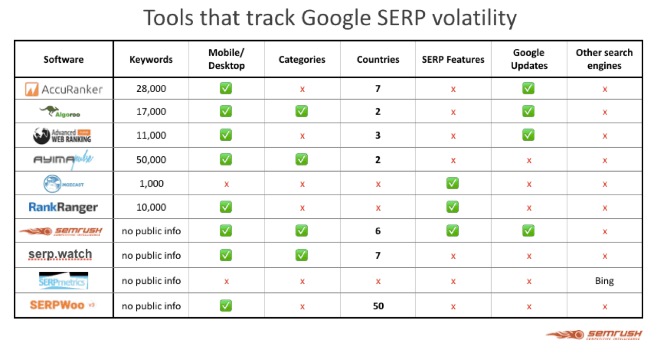 Tools that track Google SERP volatility