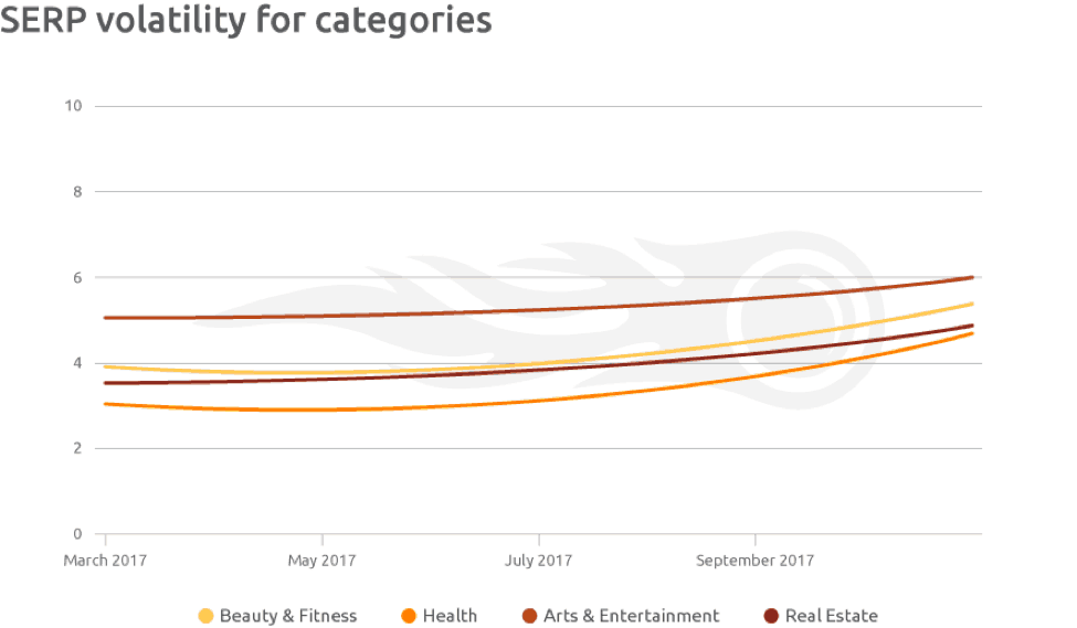 SERP volatility for categories
