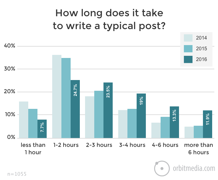 Time Spent Writing Blog Posts