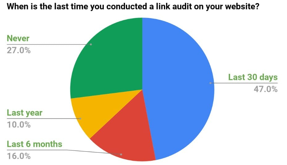 When Is the Last Time You Conducted a Link Audit on Your Website