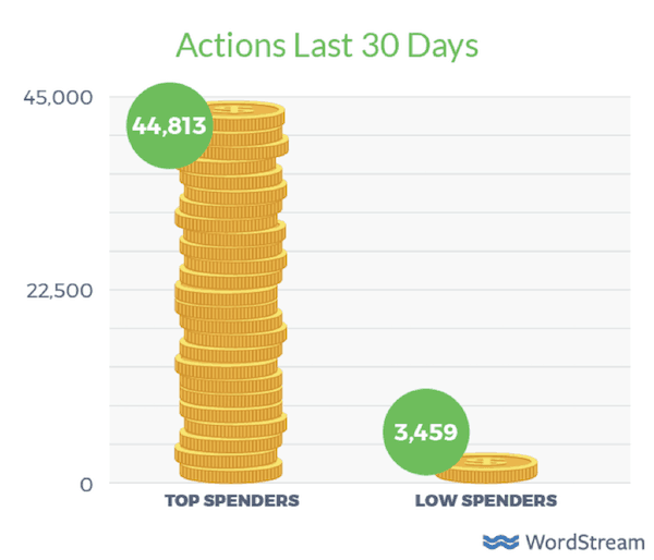 Actions last 30 days