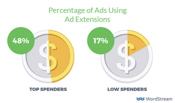 Percentage of ads using ad extensions