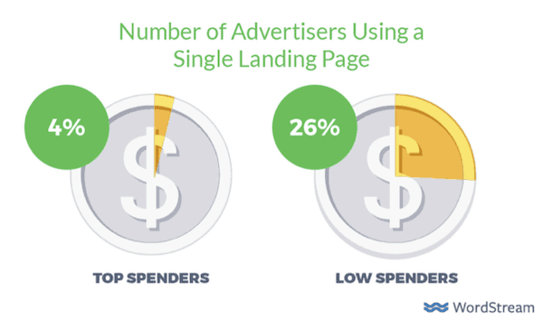 Number of Advertisers using single landing page