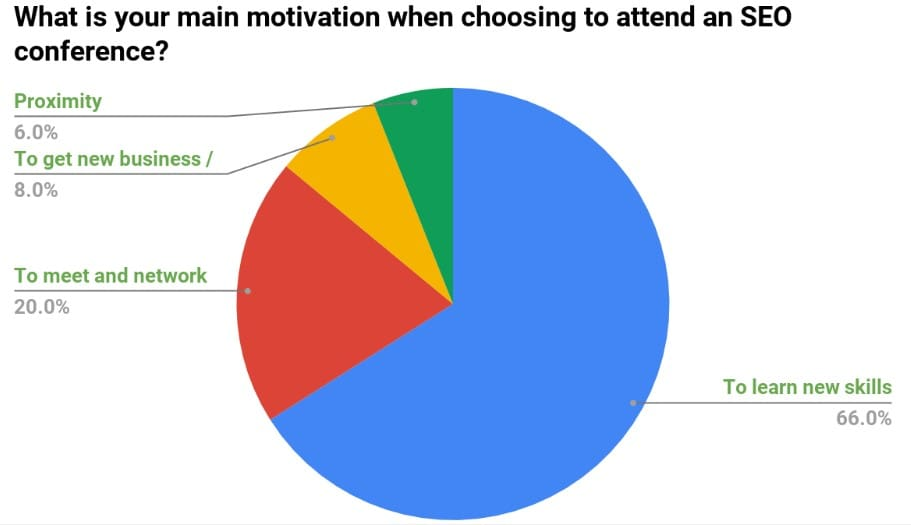 attending-an-seo-conference-chart