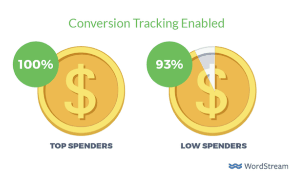 Conversion tracking enabled