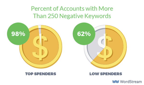 Percent of Accounts with More Than 250 Negative keywords
