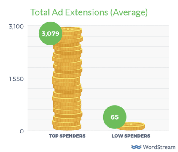 Total ad extensions average
