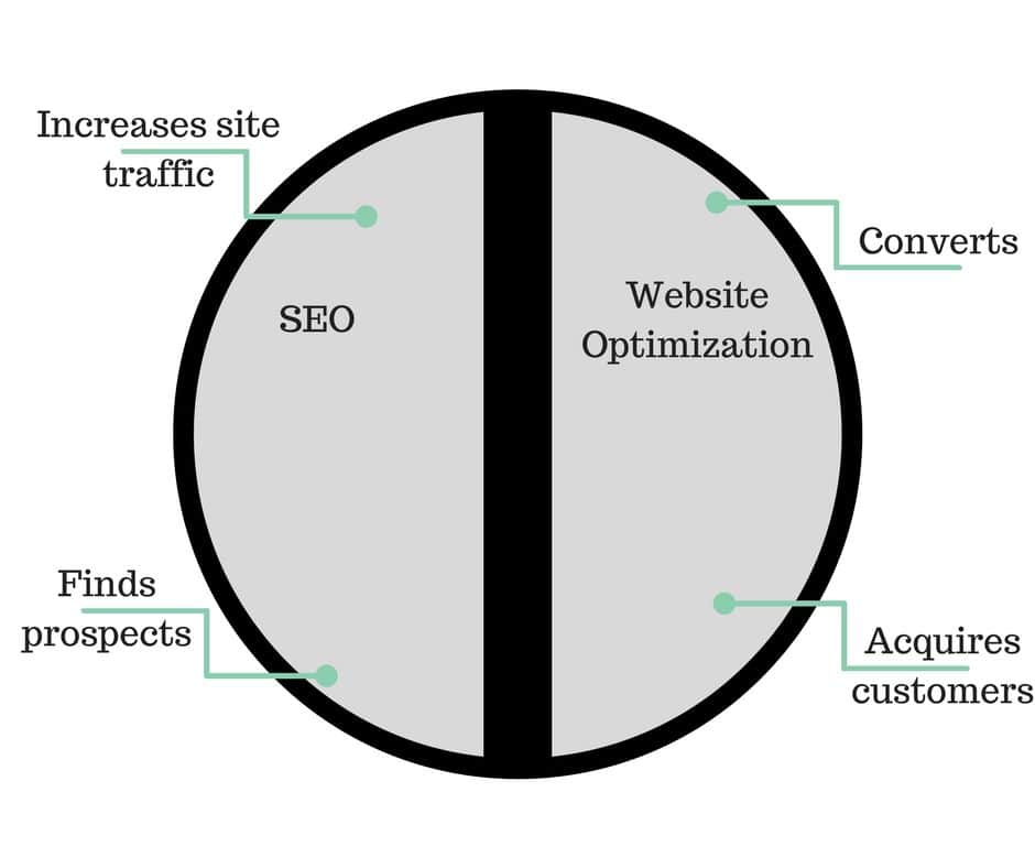 The Real Reason Why SEO Firms Get Fired