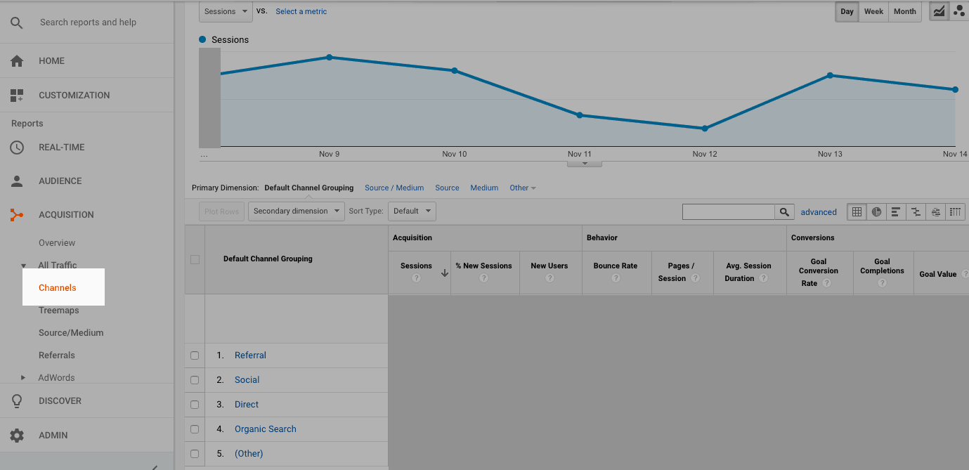 google analytics channel report