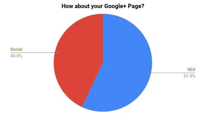 google-plus-page-poll-results