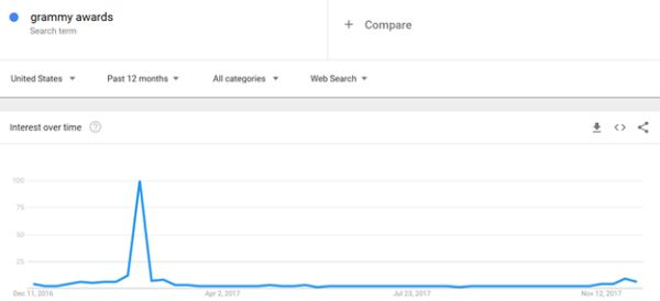 grammy awards google trends