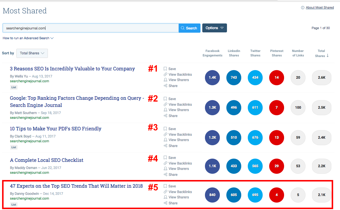 SEJ most popular posts according to buzzsumo