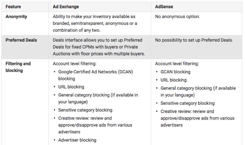 Google AdX AdSense comparison table
