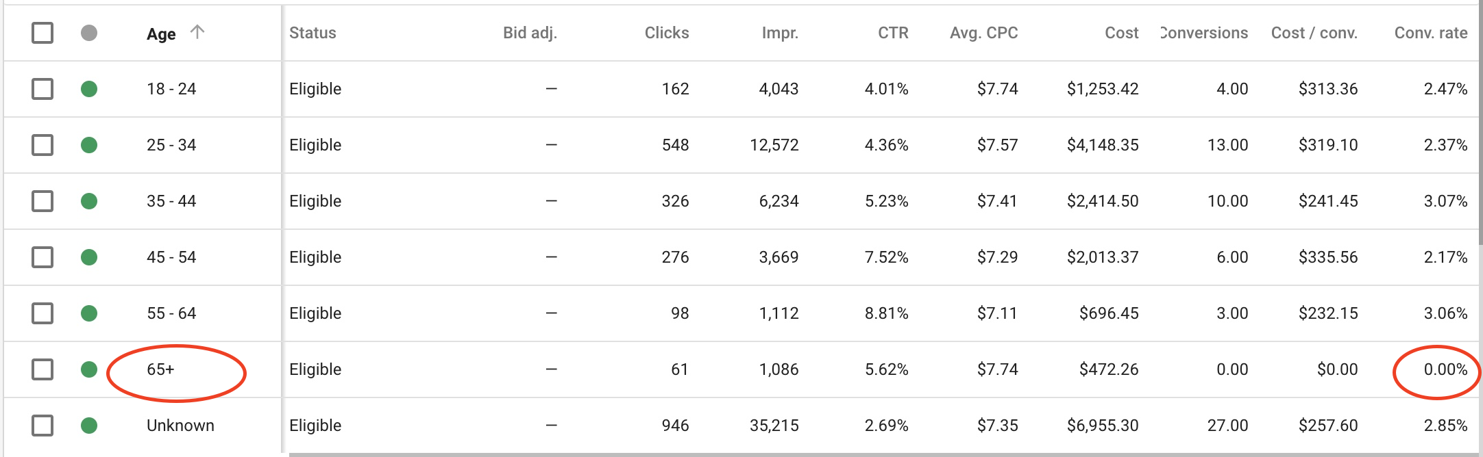 Optimize Your PPC Account - example 1