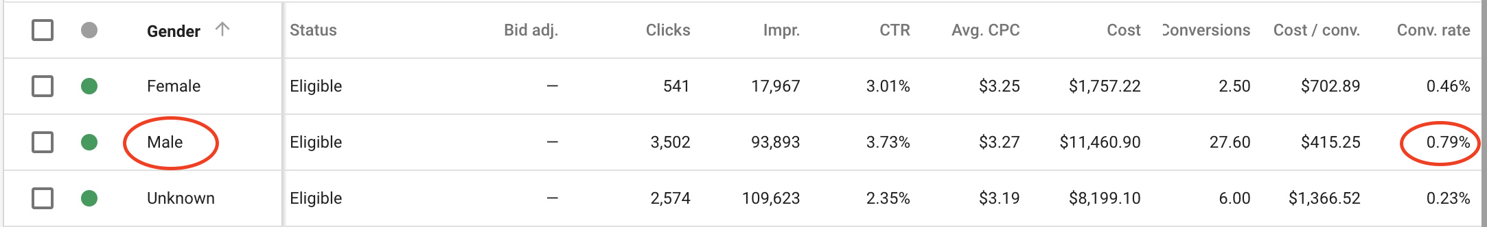 Optimize Your PPC Account - Example 3
