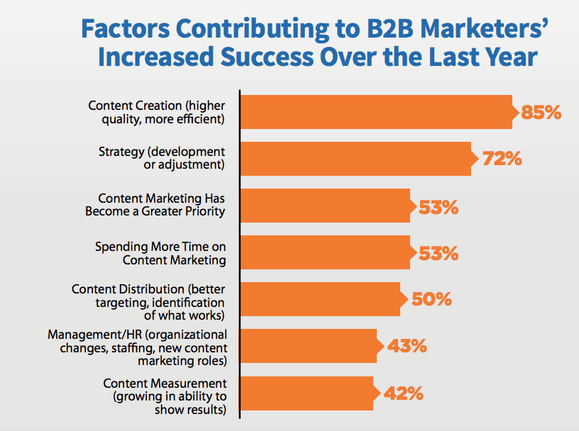 factors contributing to b2b marketers' increased success over the last year