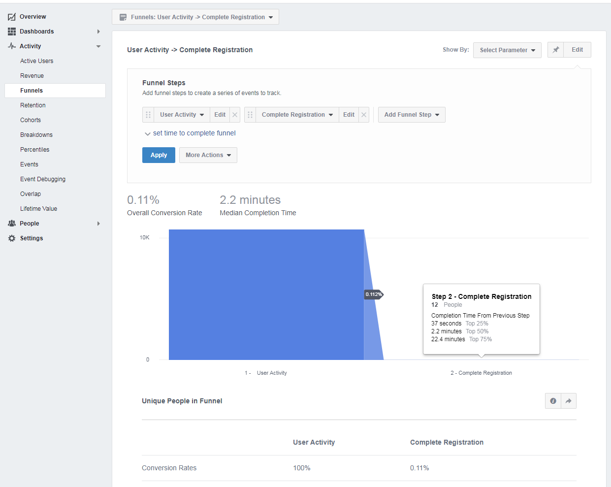 sales funnel tracking - facebook analytics