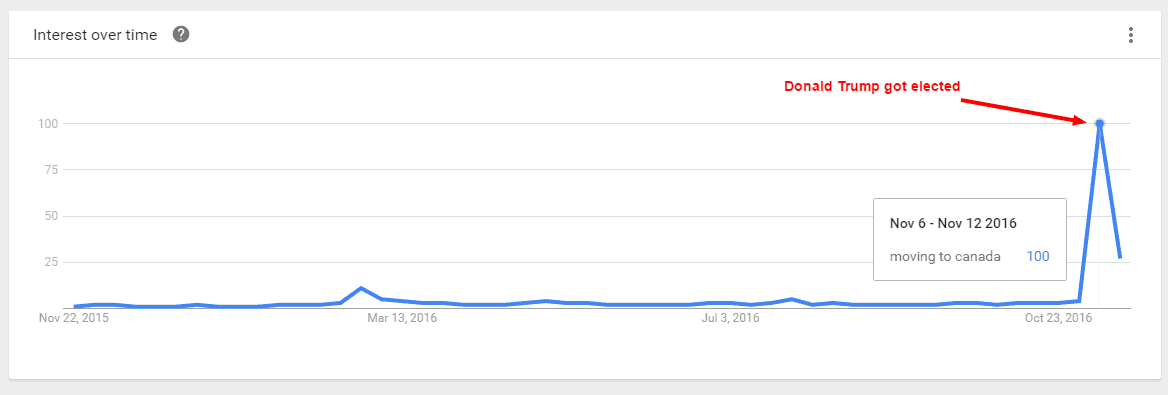 "Screenshot of Google Trends search for ""Moving to Canada"""