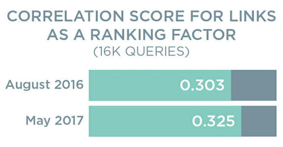 Correlation Score for Links as a Ranking Factor