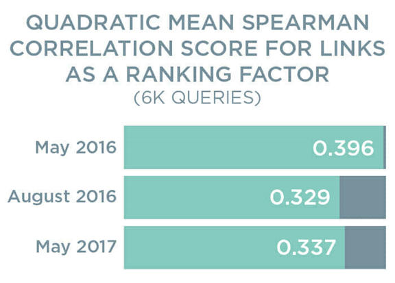 Quadratic Mean Spearman Correlation Score for Links as a Ranking Factor