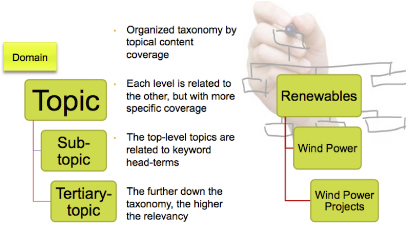 Organized taxonomy by topical content coverage
