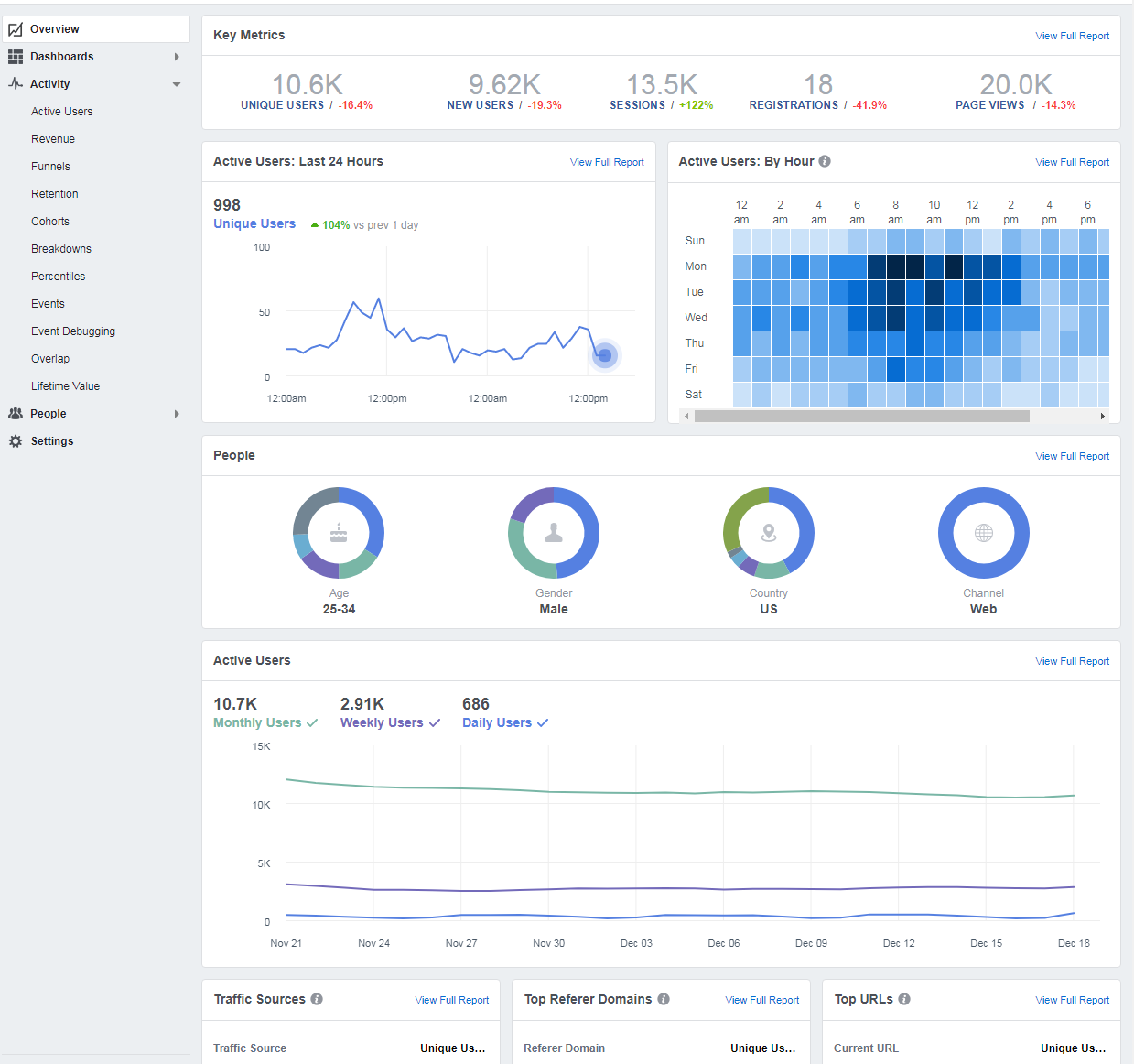 Facebook Analytics Overview