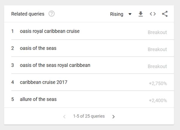 Caribbean cruise related quieries