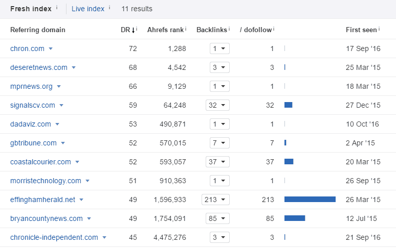Screenshot of Ahrefs analysis showing inbound links earned.