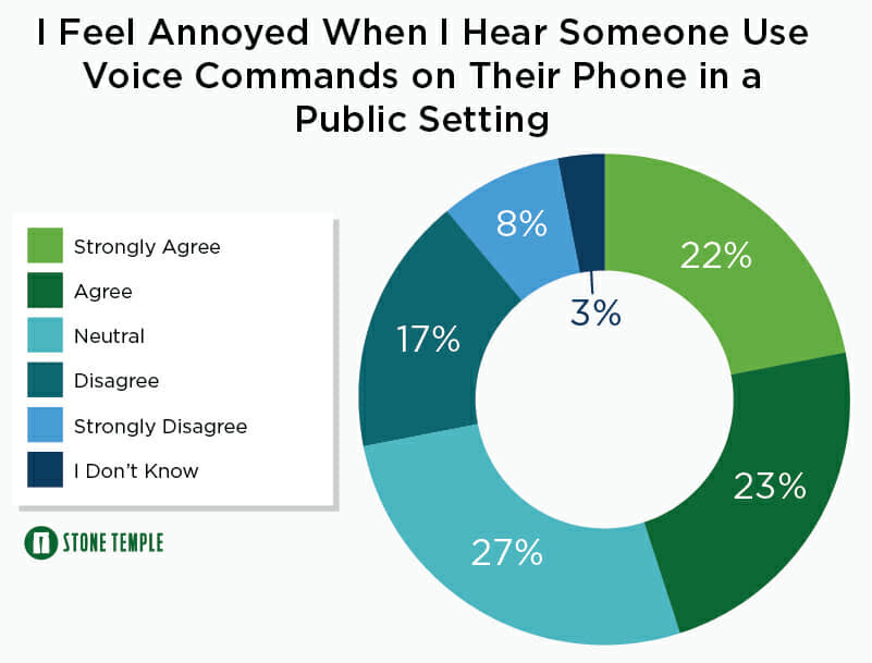 Use of Voice Search in Public On the Rise, According to 2018 Study