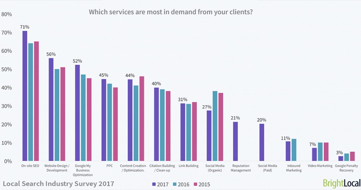 Local Search Survey: Average Earnings & Most In-Demand Skills